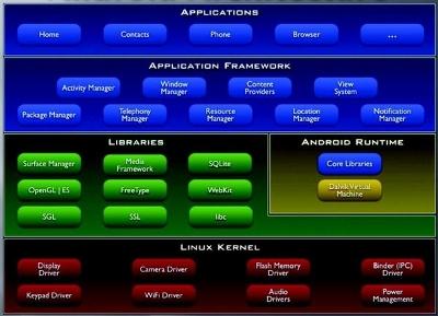 Android-Schema