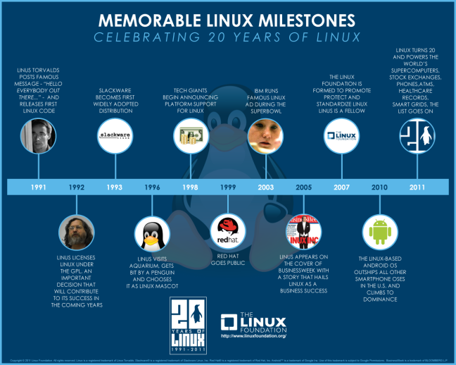 linux20infographic