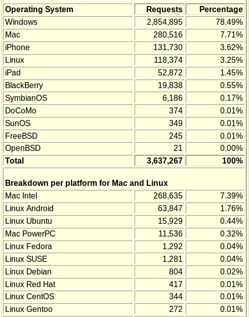 stats_linux_users