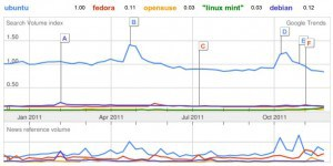 googletrend-ubuntuvs-12months-300x150