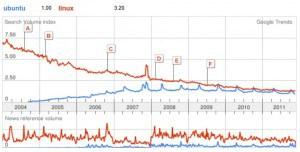 googletrend-ubuntuvslinux-300x152