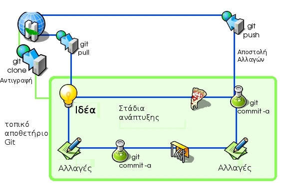 git-repository-how-it-works