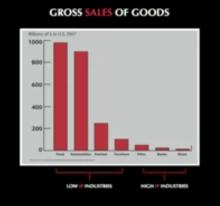 gross of goods