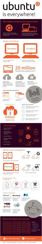 Infographic_posoi-einai-xristes-ubuntu-full