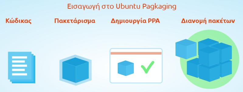 introduction-to-ubuntu-pagkaging