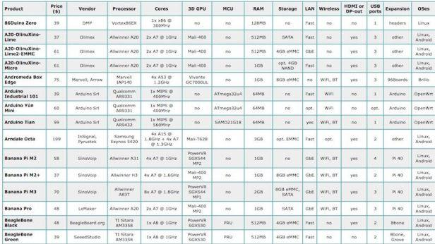 81-board-upologiston-tipou-raspberry-pi