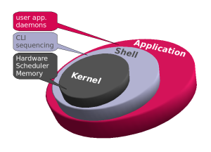linux-zen-ck-kernel-custom-bfs-bfq
