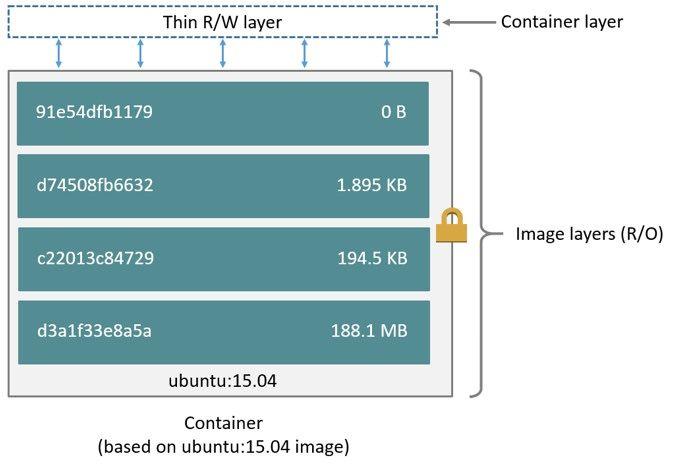 doker-pos-xrisimopoioyme-docker-architecture-layers
