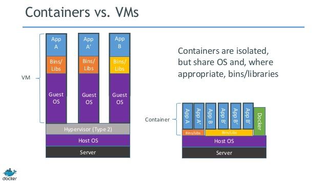 doker-pos-xrisimopoioyme-virtualisation-vs-container