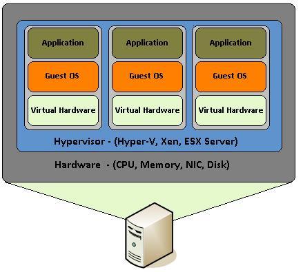 doker-pos-xrisimopoioyme-virtualisation