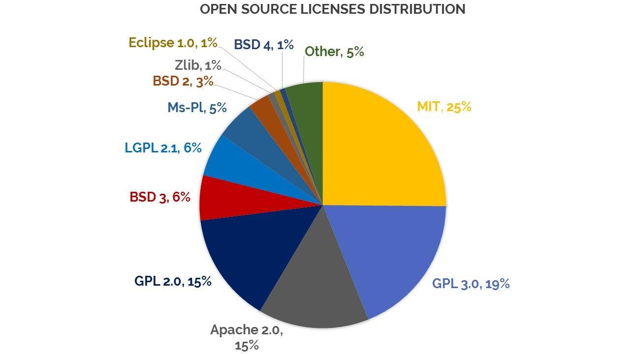 giati-einai-simantiko-license