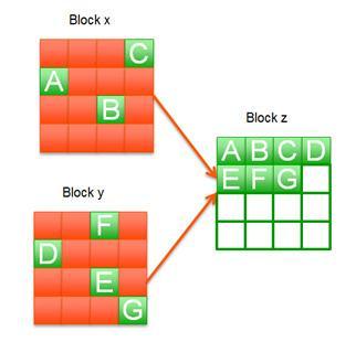 Ρυθμίσεις για SSD στο Linux που ΔΕ χρειάζονται – Cerebrux