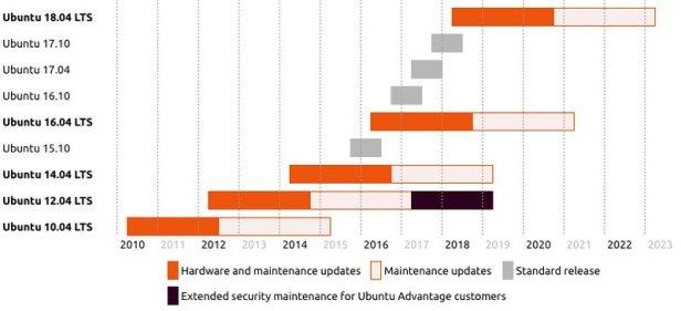 Εκδόσεις του Ubuntu και η περίοδος υποστήριξης του