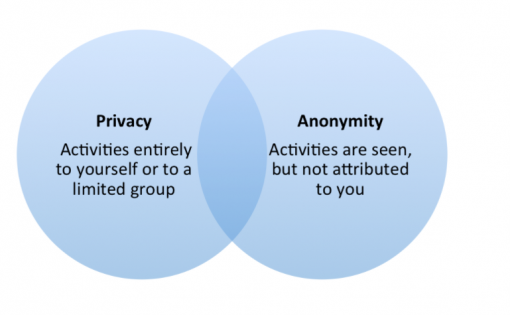 privacy anonymity circles