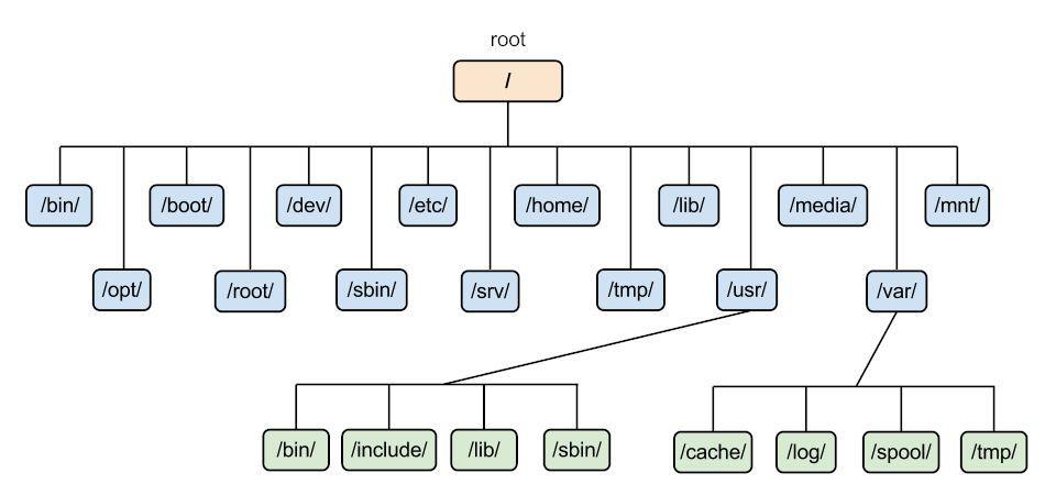 Σύστημα αρχείων Linux