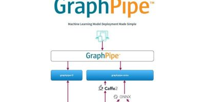 graphpipe-dwrean-open-source-oracle