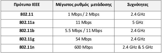 wi-fi-802-11-taxutites