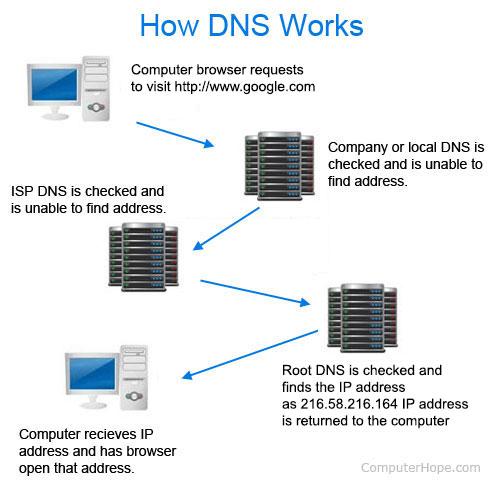 DNS change 14