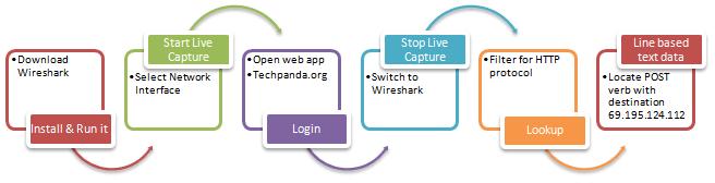 Odigos-xrisis-Wireshark-vimata