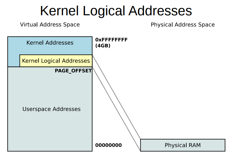 Kernel-Logical-Addressing