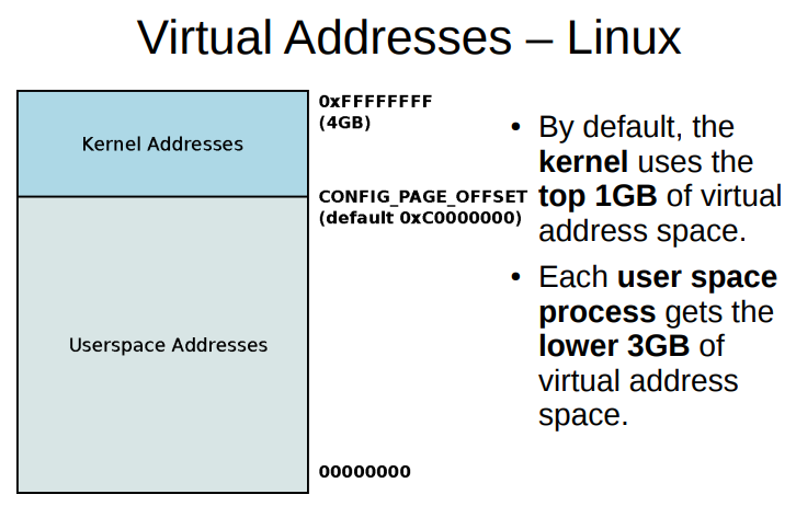 Linux-Virtual-Mem-mangment