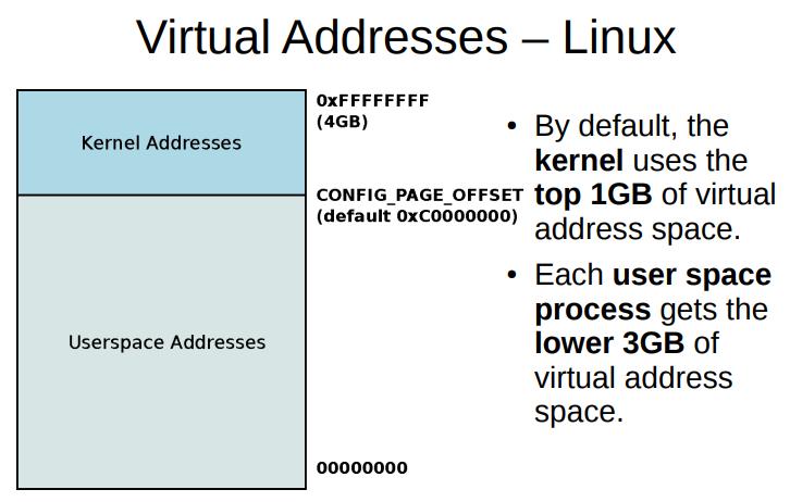 Linux-Virtual-Mem-mangment