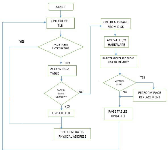 Steps_In_a_Translation_Lookaside_Buffer
