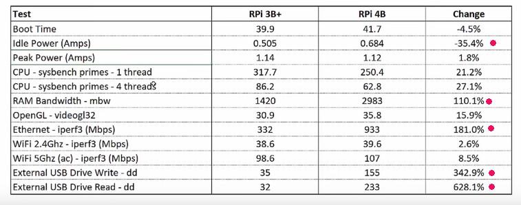 Review: Έχουμε το Raspberry Pi 4 με 4πύρινο CPU και 4GB Ram DDR4 - πίνακας επιδόσεων