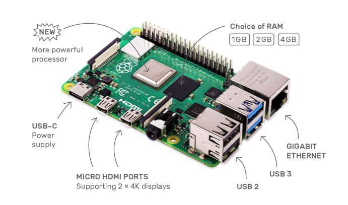 Review: Έχουμε το Raspberry Pi 4 με 4πύρινο CPU και 4GB Ram DDR4 Νέα χαρακτηριστικά