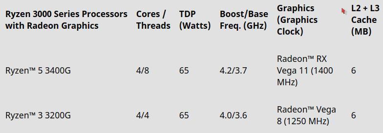 AMD: Διαθεσιμότητα και τιμές για Radeon RX 5700 και Ryzen 3000 - πινάκας επιδόσεων CPU/GPU