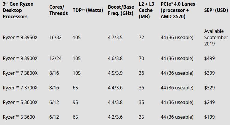 AMD: Διαθεσιμότητα και τιμές για Radeon RX 5700 και Ryzen 3000 - πίνακας επιδόσεων CPU