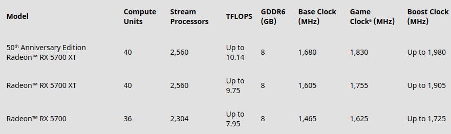 AMD: Διαθεσιμότητα και τιμές για Radeon RX 5700 και Ryzen 3000 - πίνακας επιδόσεων καρτών GPU