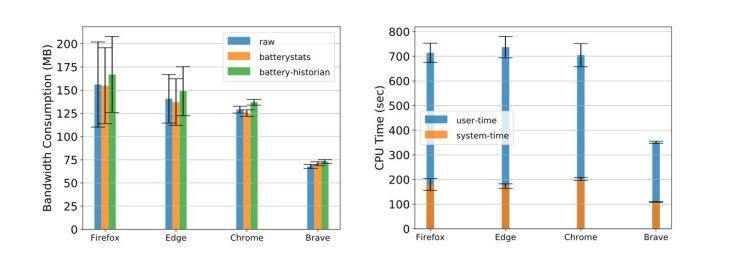 Κατανάλωση Internet και χρήση CPU στους browser κινητών σε σύγκριση με τον Brave.