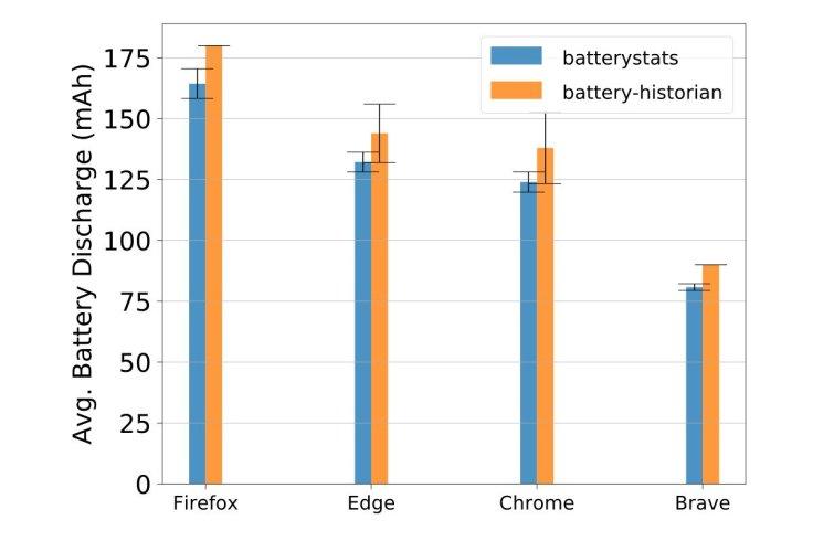 Κατανάλωση μπαταρίας κινητού από τους browsers