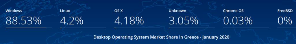 4.2% το ποσοστό χρηστών Linux στην Ελλάδα (Ιαν 2020). Πηγή: statcounter