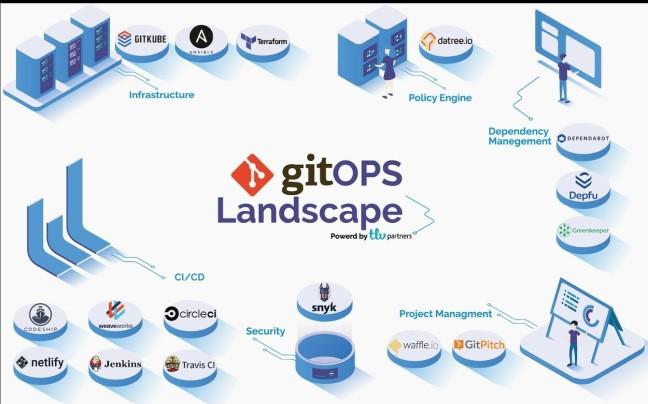 GitOps: Διαχείριση ρυθμίσεων Server