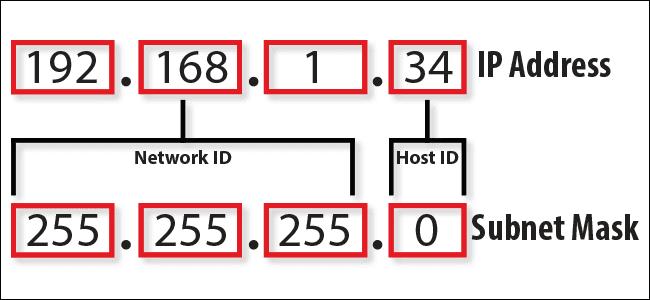 Η μάσκα υποδικτύου και η διεύθυνση IP