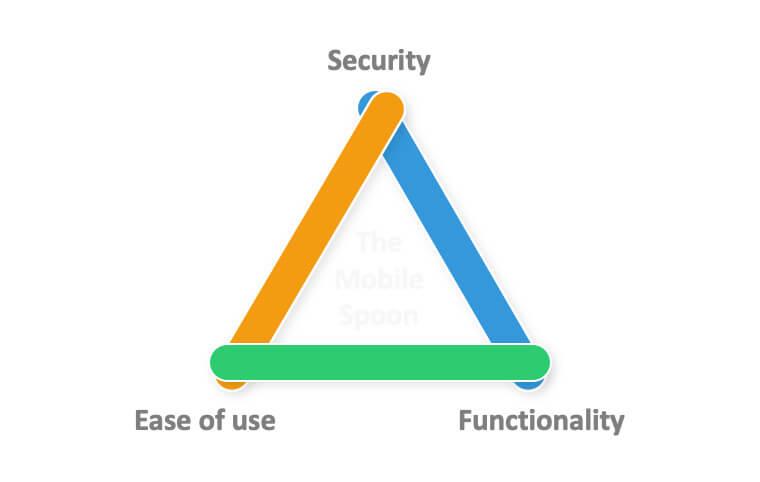 Ασφάλεια vs Λειτουργικότητα