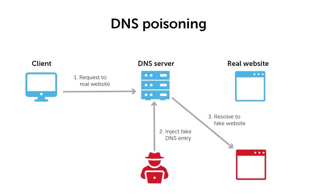Τι είναι το DNS cache poisoning