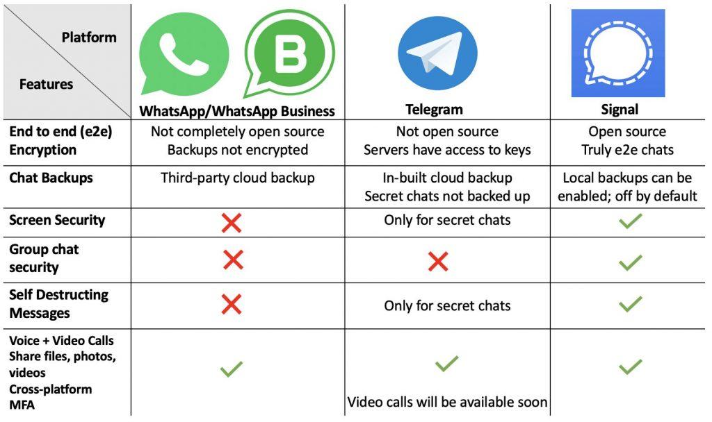 Διαφορές WhatsApp Telegram Signal