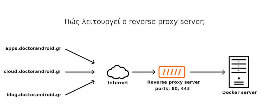 Τι είναι ο reverse proxy server;