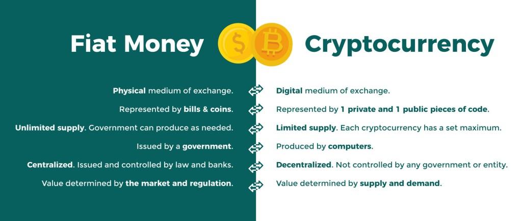 αποθεματικό νόμισμα εναντίον κρυπτονομίσματα