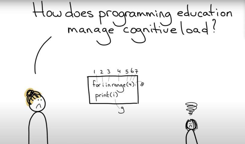 Hedy | Διδάξετε αρχές προγραμματισμού σε οποιονδήποτε
